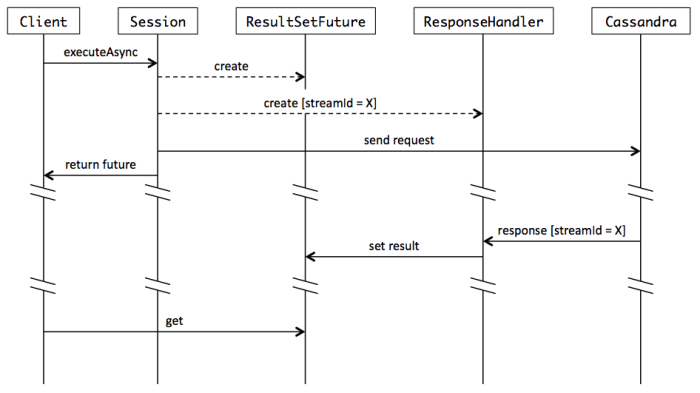 Synchronous and asynchronous query execution | Developing