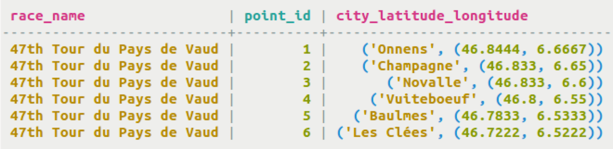 Sorting and limiting results | CQL for DSE 5 1