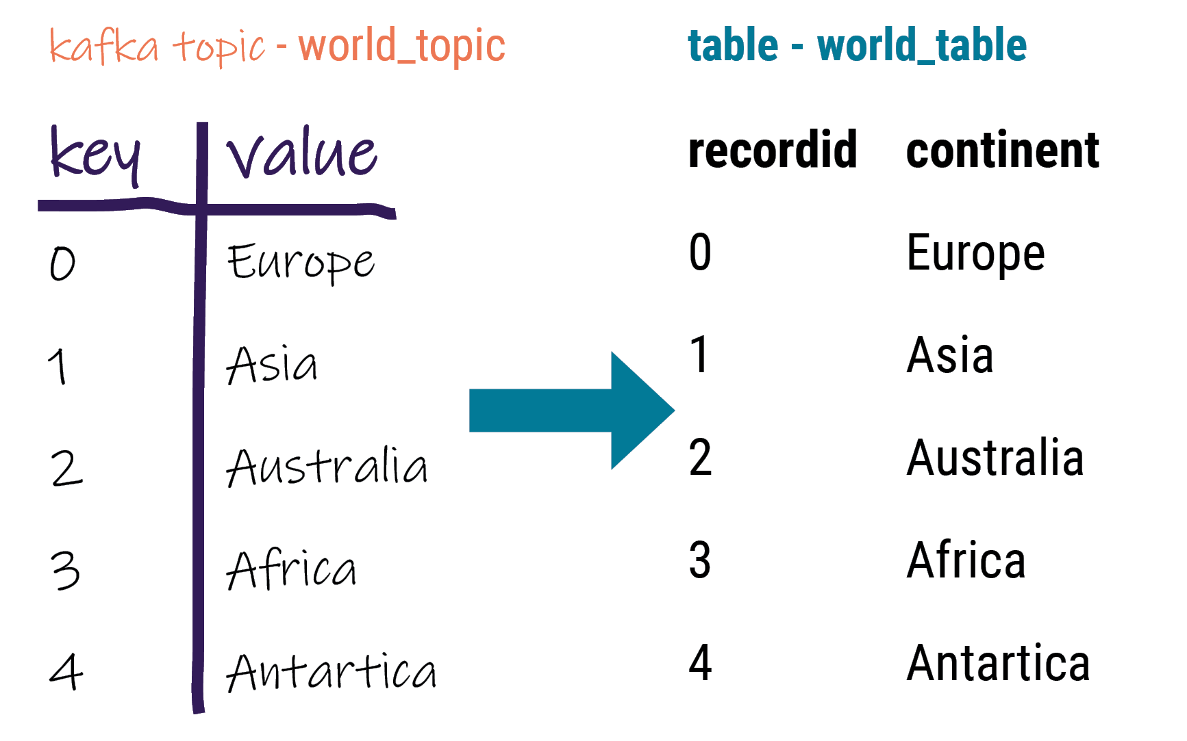 Mapping basic messages to table columns | DataStax Apache