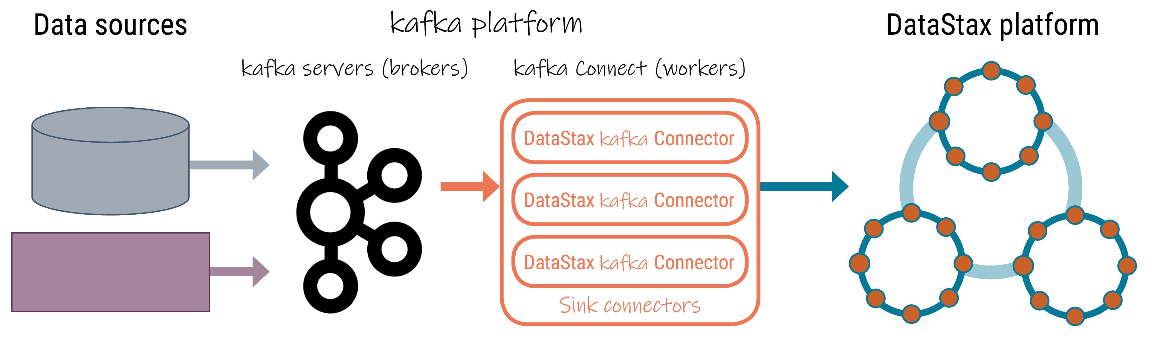 Understanding the architecture | DataStax Apache Kafka Connector
