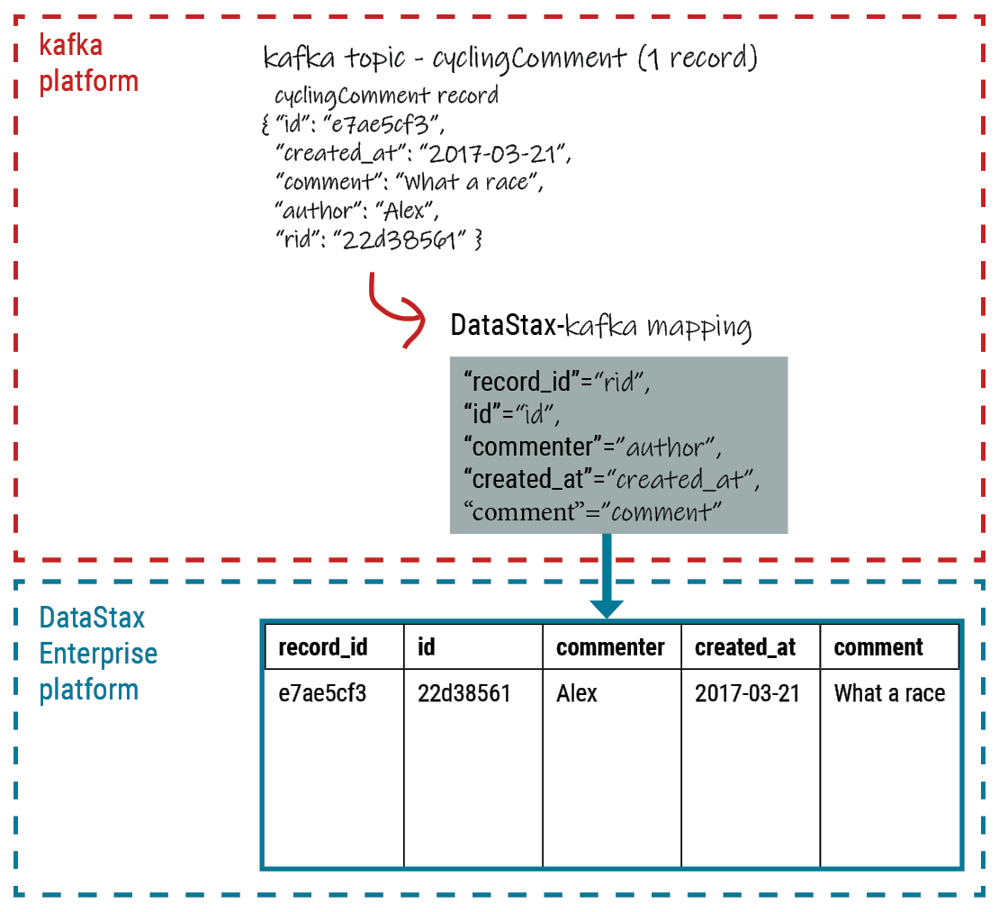 Cycling comments example | DataStax Apache Kafka Connector