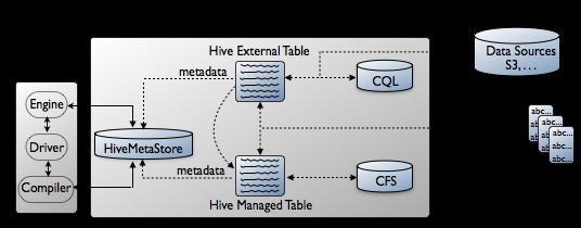 Hive Metastore Configuration