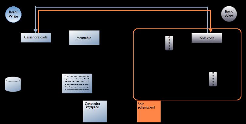 DSE Search Architecture